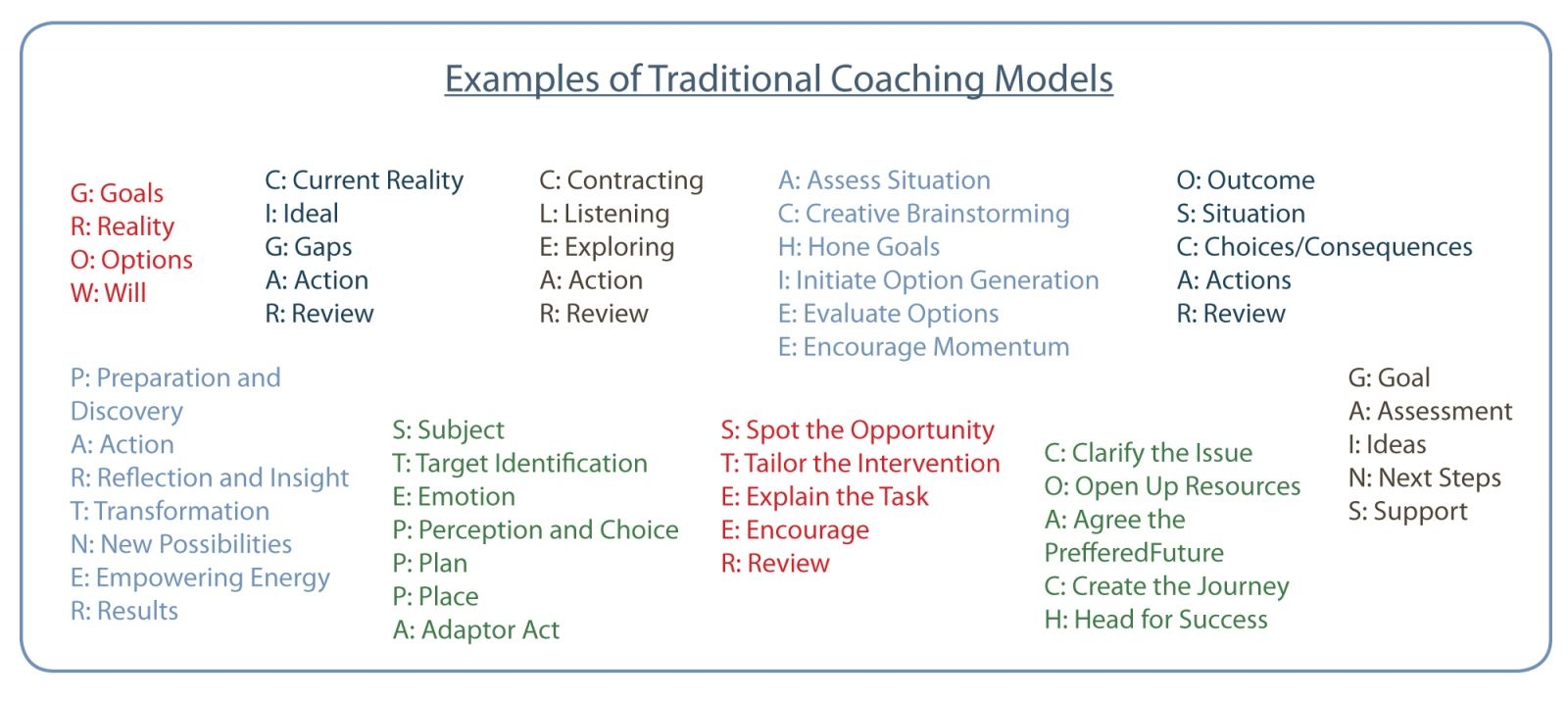 Examples of Traditional Coaching Models