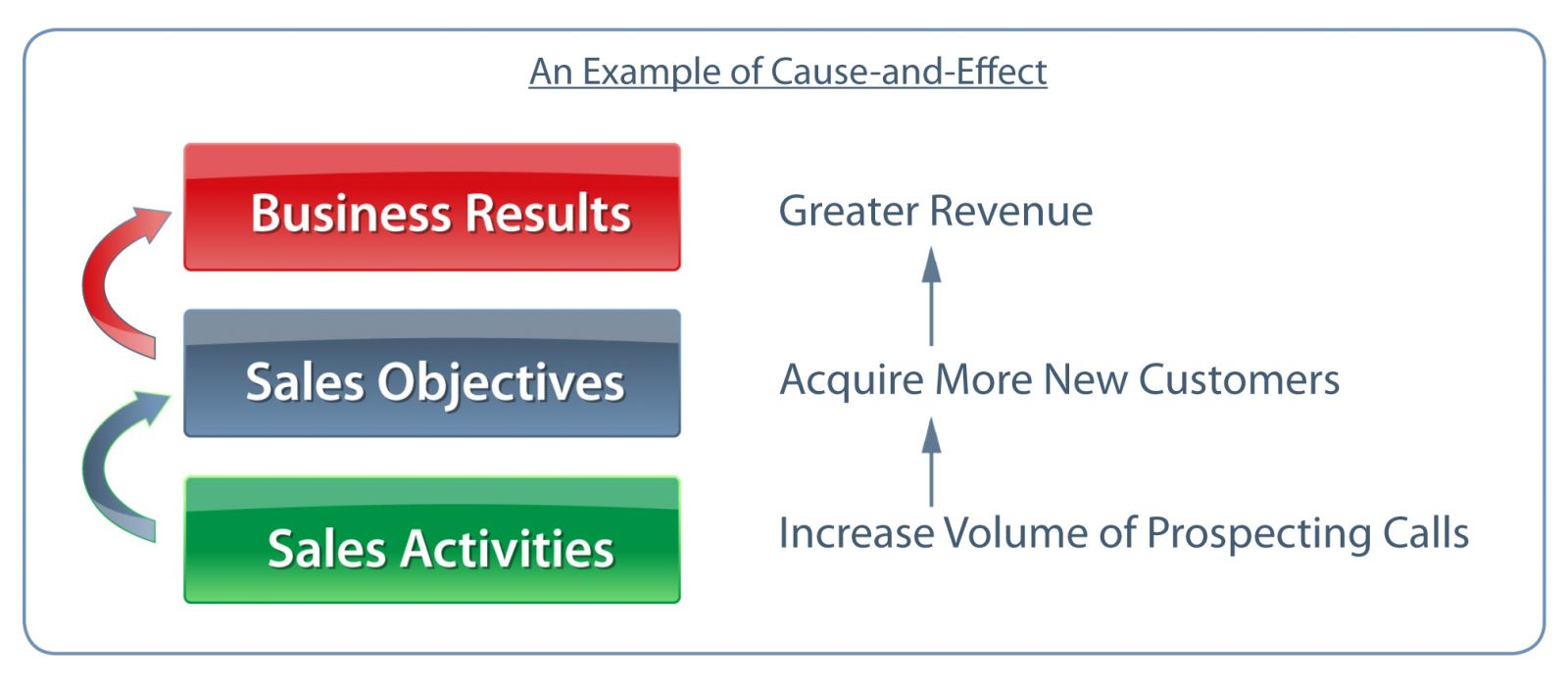 An Example of Cause and Effect