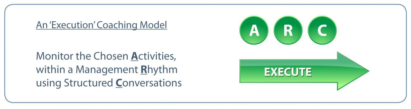 An Execution Coaching Model