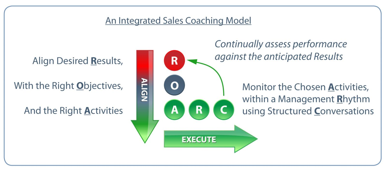 An Integrated Sales Coaching Model