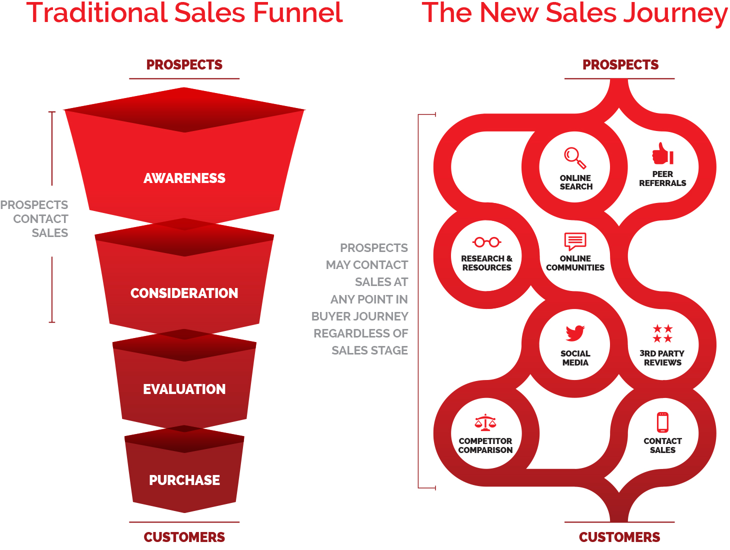 the death of the sales funnel a new reality for sales organizations